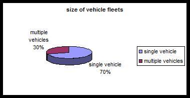 توزیع مقالات مرتبط با مسئله مکانیابی- مسیریابی از نظر تعداد و انواع متفاوت وسایل نقلیه (2000 تا 2008)