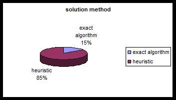 توزیع مقالات مرتبط با مسئله مکانیابی- مسیریابی از نظر روش حل (2000 تا 2008)