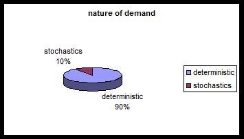 توزیع مقالات مرتبط با مسئله مکانیابی- مسیریابی از نظر ماهیت تقاضا (2000 تا 2008)