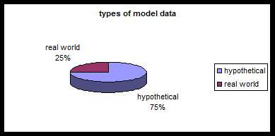 توزیع مقالات مرتبط با مسئله مکانیابی- مسیریابی از نظر نوع داده های مدل (2000 تا 2008)
