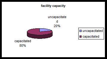 توزیع مقالات مرتبط با مسئله مکانیابی- مسیریابی از نظر ظرفیت تسهیلات (2000 تا 2008)