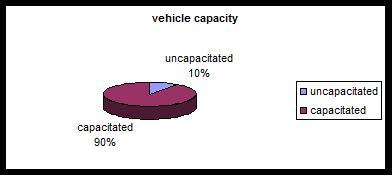 توزیع مقالات مرتبط با مسئله مکانیابی- مسیریابی از نظر ظرفیت وسایل نقلیه (2000 تا 2008)